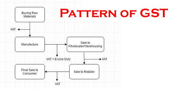 pattern of GST